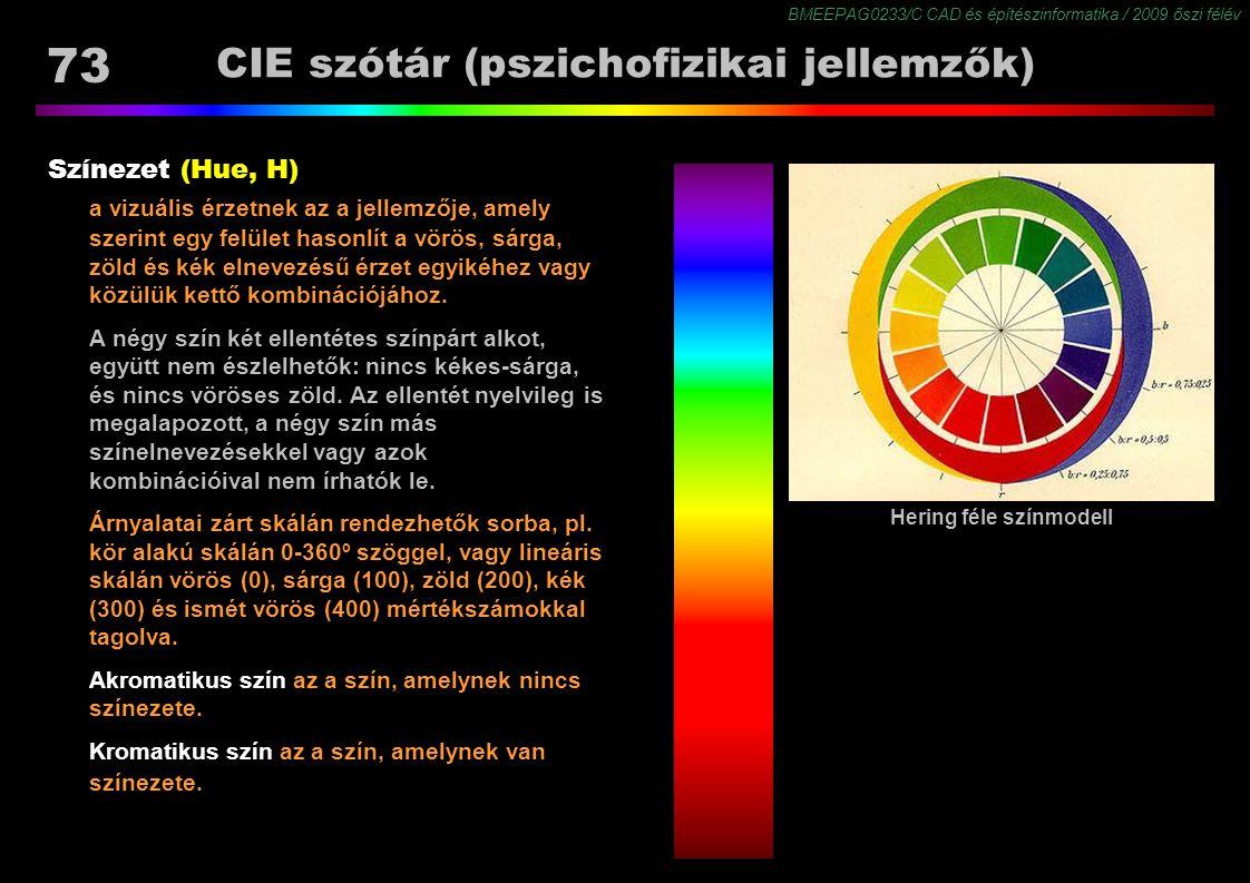 CIE szótár (pszichofizikai jellemzők)