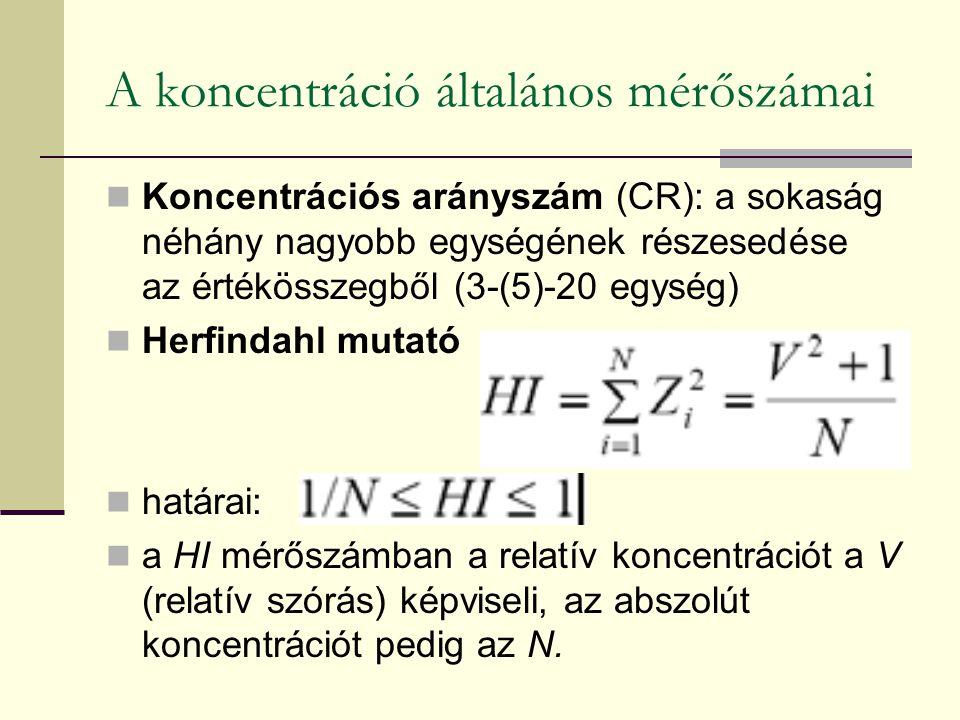 A koncentráció általános mérőszámai