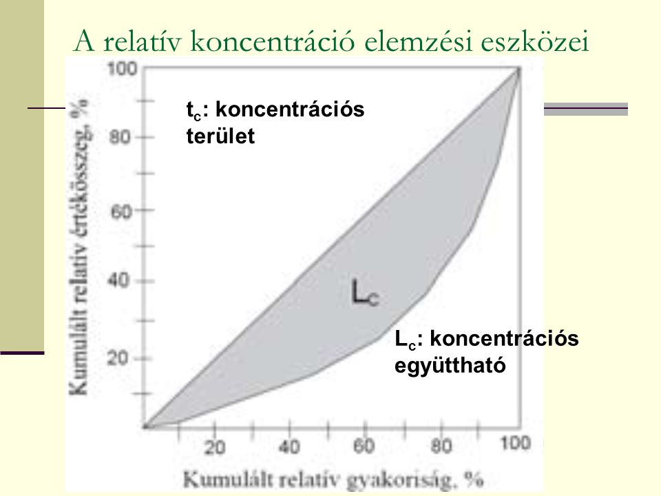 A relatív koncentráció elemzési eszközei