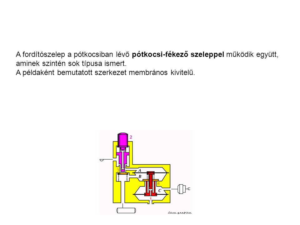 A fordítószelep a pótkocsiban lévő pótkocsi-fékező szeleppel működik együtt, aminek szintén sok típusa ismert.
