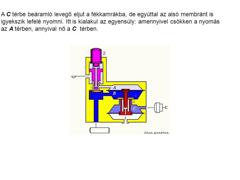 A C térbe beáramló levegő eljut a fékkamrákba, de egyúttal az alsó membránt is igyekszik lefelé nyomni.