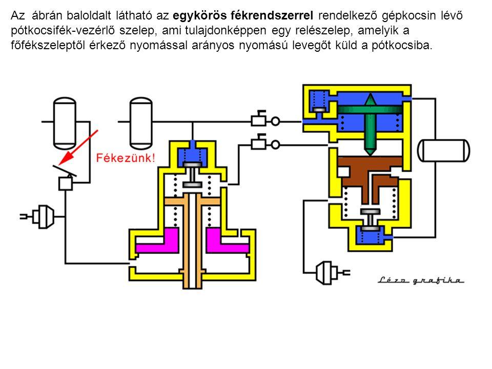 Az ábrán baloldalt látható az egykörös fékrendszerrel rendelkező gépkocsin lévő pótkocsifék-vezérlő szelep, ami tulajdonképpen egy relészelep, amelyik a főfékszeleptől érkező nyomással arányos nyomású levegőt küld a pótkocsiba.