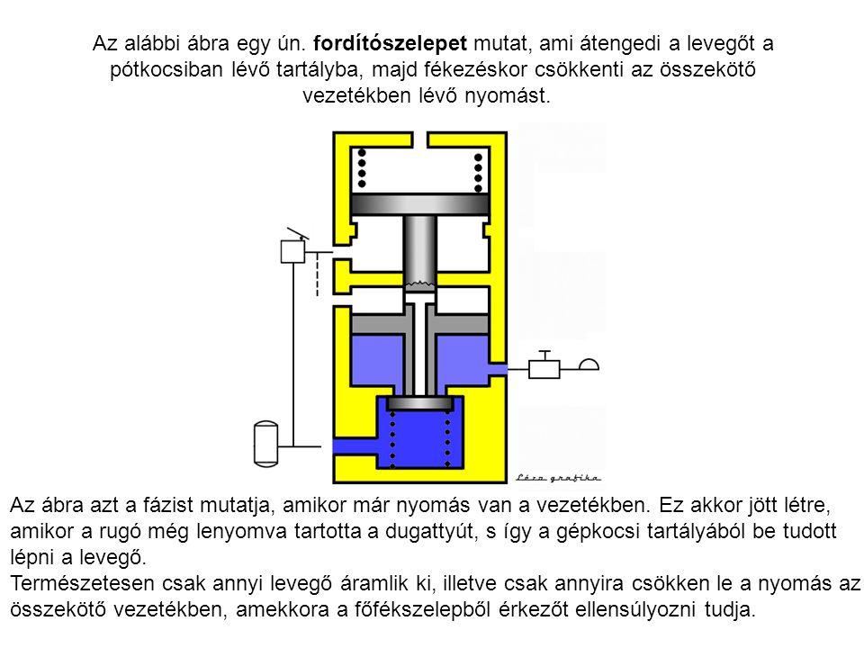 Az alábbi ábra egy ún. fordítószelepet mutat, ami átengedi a levegőt a pótkocsiban lévő tartályba, majd fékezéskor csökkenti az összekötő vezetékben lévő nyomást.