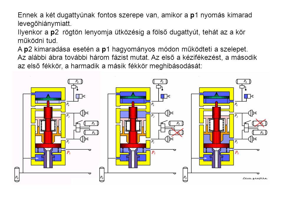 Ennek a két dugattyúnak fontos szerepe van, amikor a p1 nyomás kimarad levegőhiánymiatt. Ilyenkor a p2 rögtön lenyomja ütközésig a fölső dugattyút, tehát az a kör működni tud. A p2 kimaradása esetén a p1 hagyományos módon működteti a szelepet. Az alábbi ábra további három fázist mutat. Az első a kézifékezést, a második az első fékkör, a harmadik a másik fékkör meghibásodását: