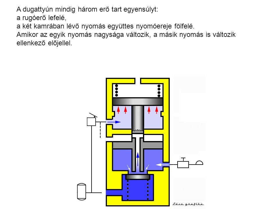 A dugattyún mindig három erő tart egyensúlyt: a rugóerő lefelé, a két kamrában lévő nyomás együttes nyomóereje fölfelé.