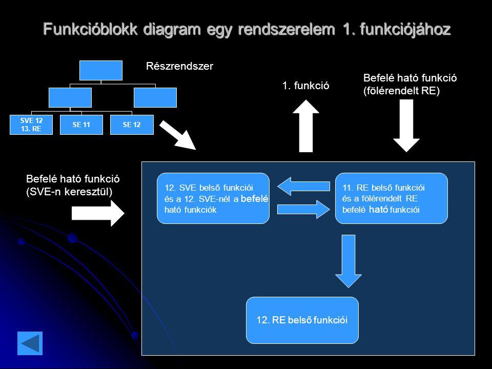 Funkcióblokk diagram egy rendszerelem 1. funkciójához