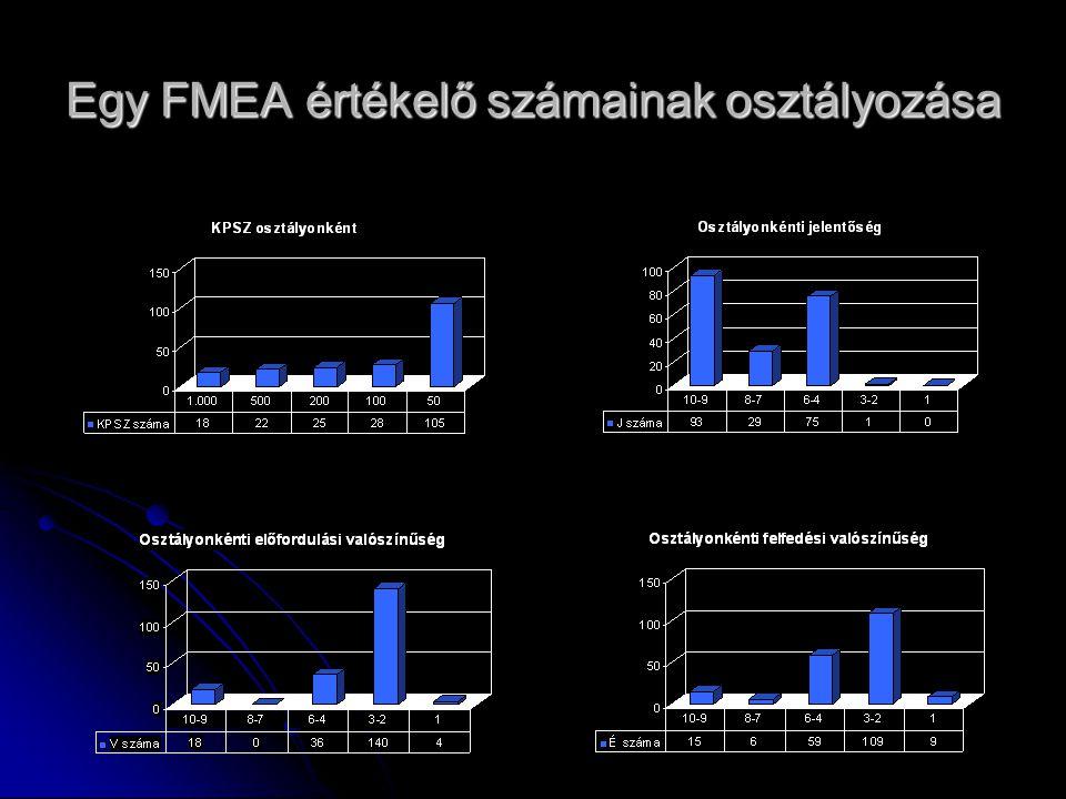 Egy FMEA értékelő számainak osztályozása