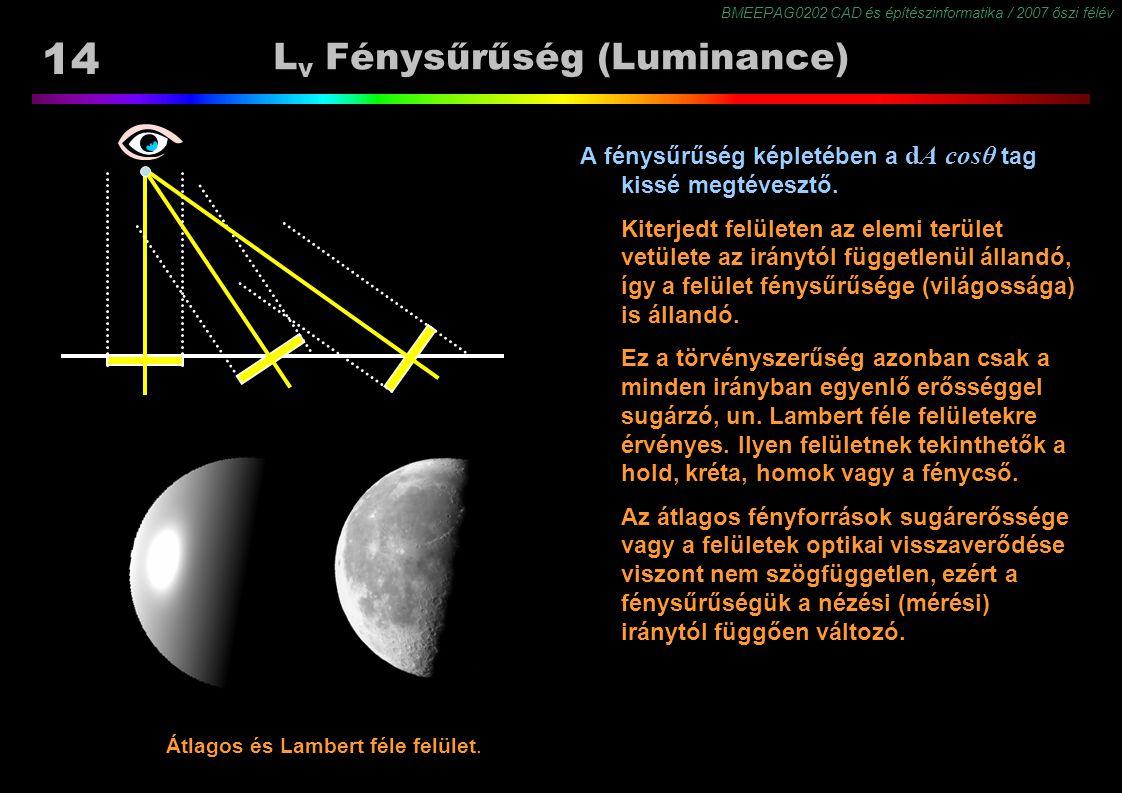 Lv Fénysűrűség (Luminance)