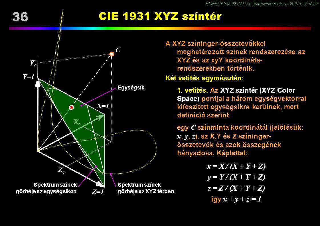 CIE 1931 XYZ színtér x = X / (X + Y + Z) y = Y / (X + Y + Z)