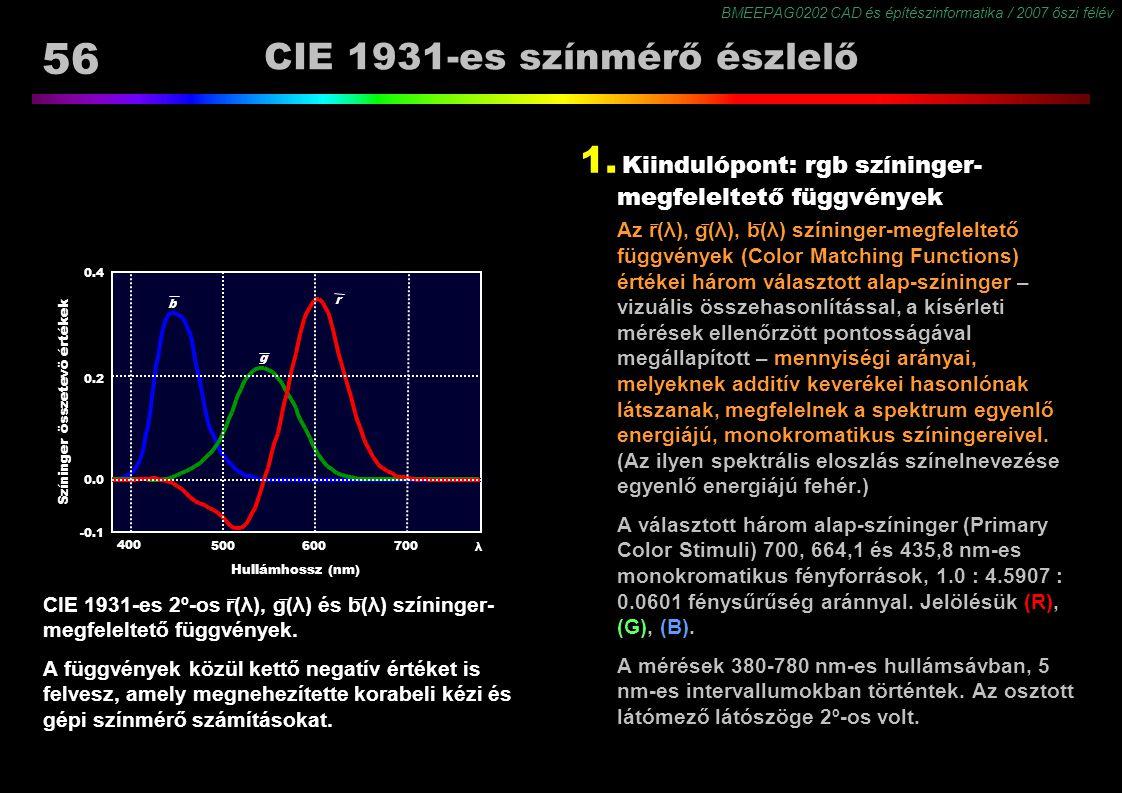 CIE 1931-es színmérő észlelő
