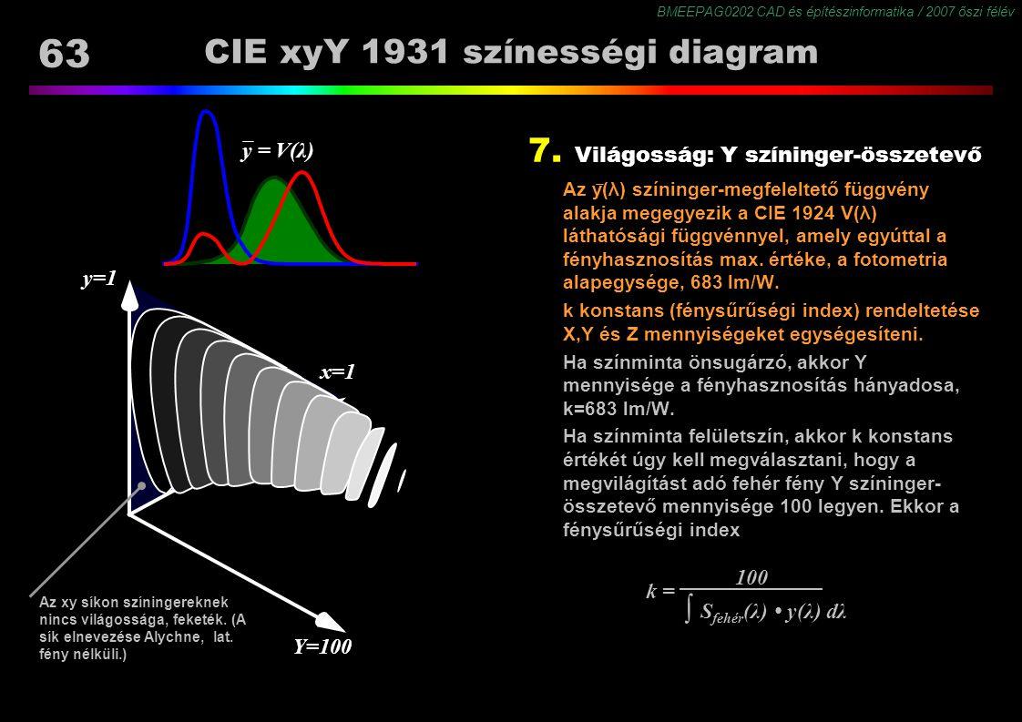 CIE xyY 1931 színességi diagram