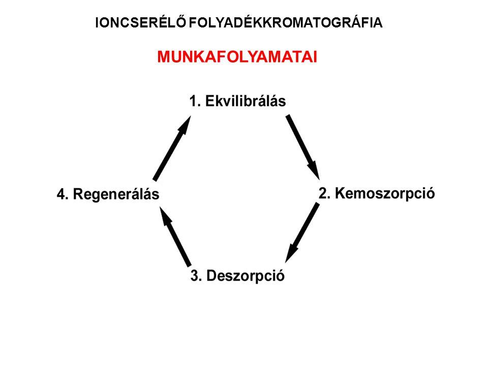 IONCSERÉLŐ FOLYADÉKKROMATOGRÁFIA