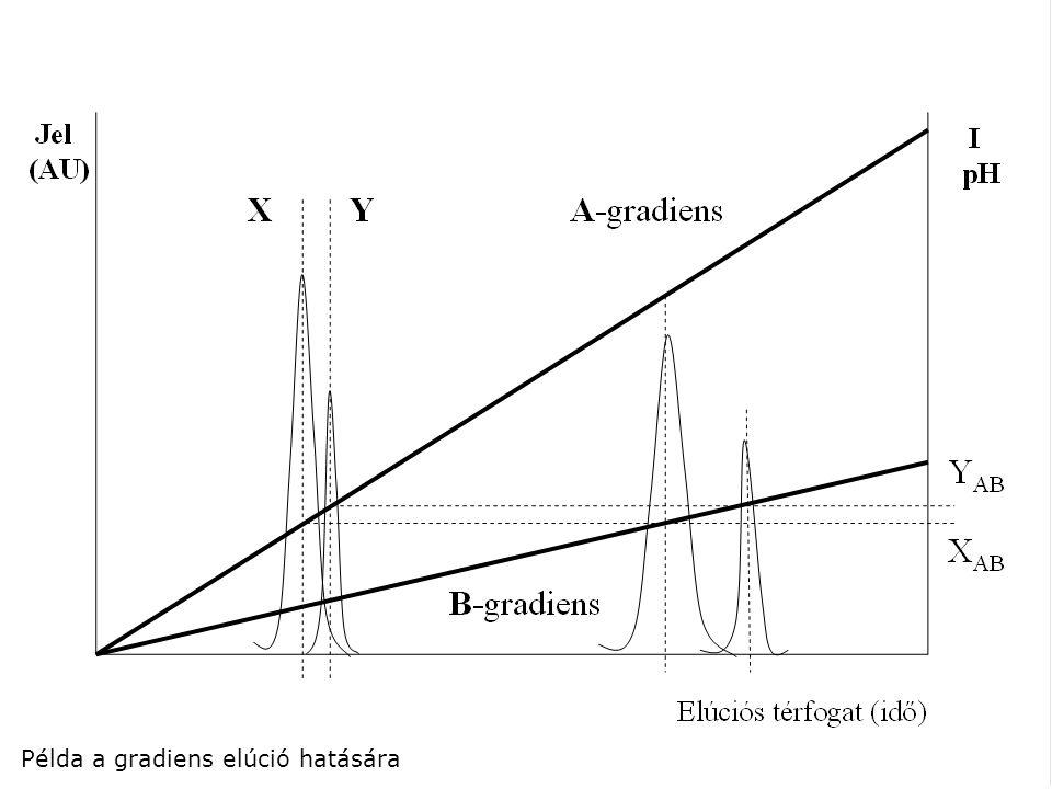 Példa a gradiens elúció hatására