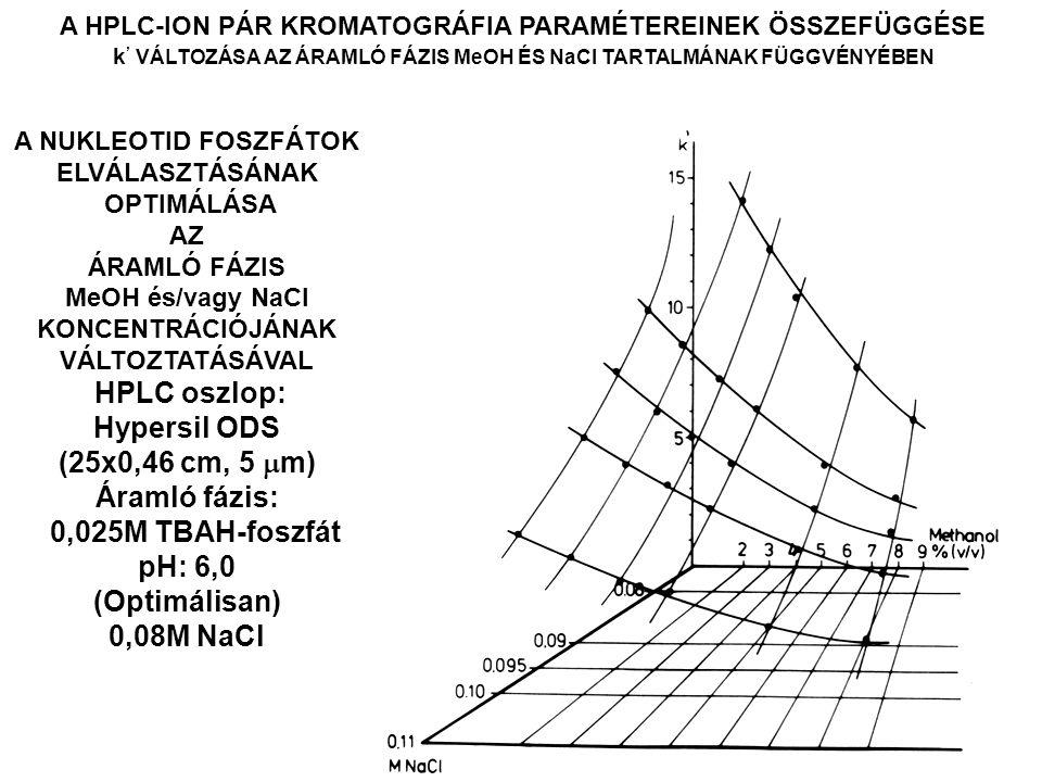 HPLC oszlop: Hypersil ODS (25x0,46 cm, 5 m) Áramló fázis: