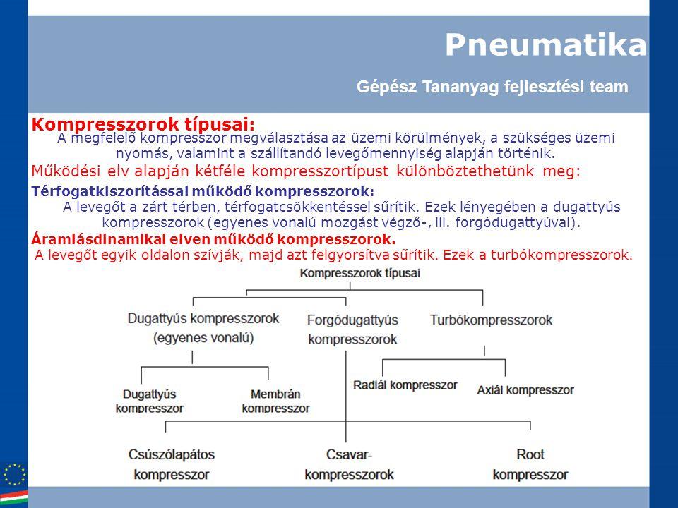 Pneumatika Gépész Tananyag fejlesztési team Kompresszorok típusai: