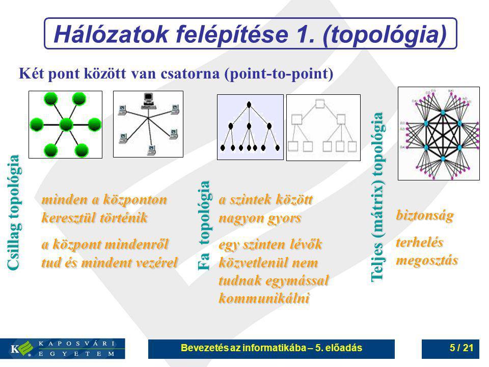 Hálózatok felépítése 1. (topológia)