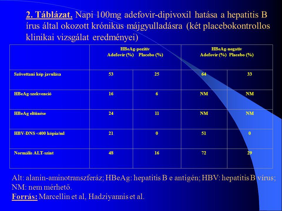 Adefovir (%) Placebo (%) Adefovir (%) Placebo (%)