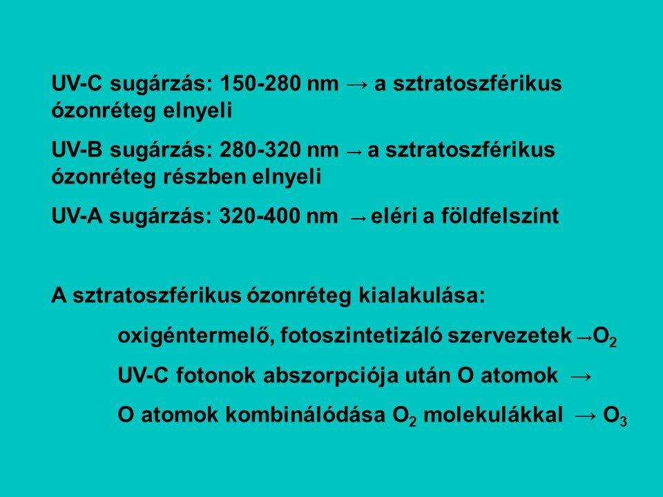 UV-C sugárzás: 150-280 nm → a sztratoszférikus ózonréteg elnyeli