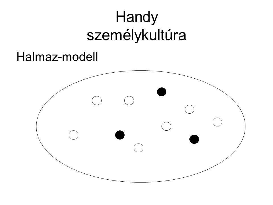 Handy személykultúra Halmaz-modell