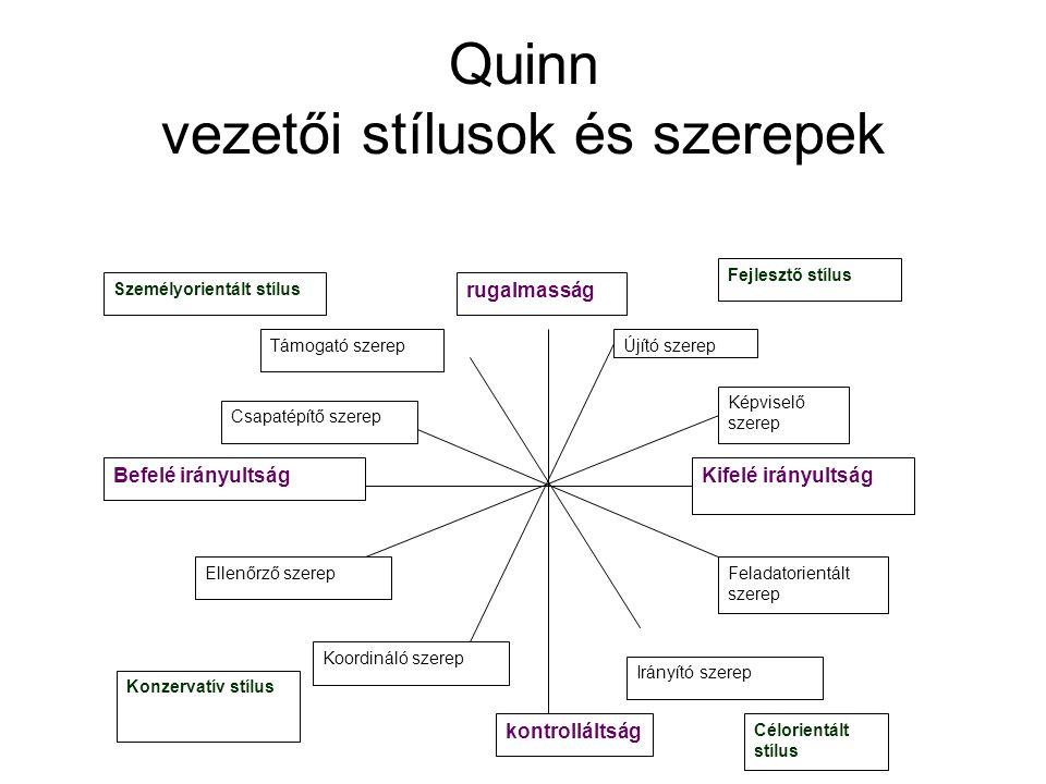 Quinn vezetői stílusok és szerepek