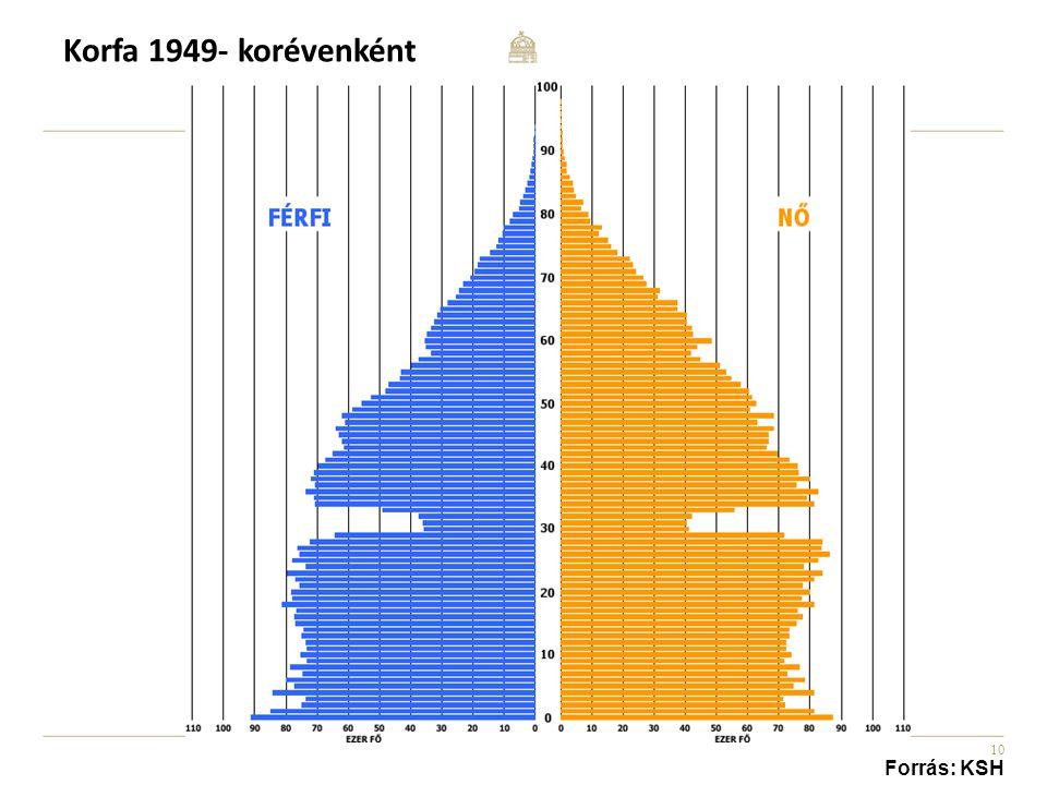 Korfa 1949- korévenként Forrás: KSH