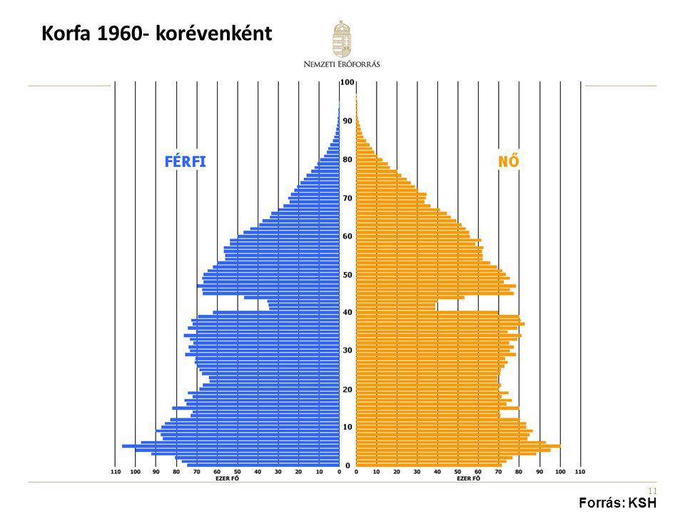 Korfa 1960- korévenként Forrás: KSH