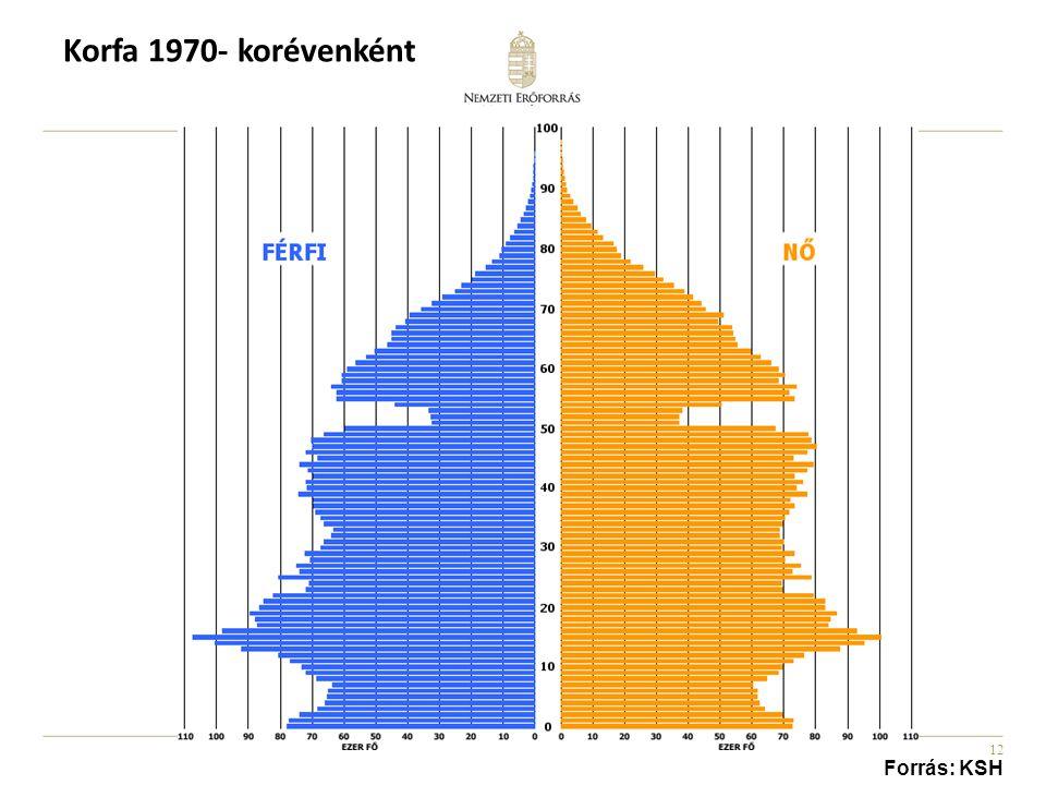 Korfa 1970- korévenként Forrás: KSH