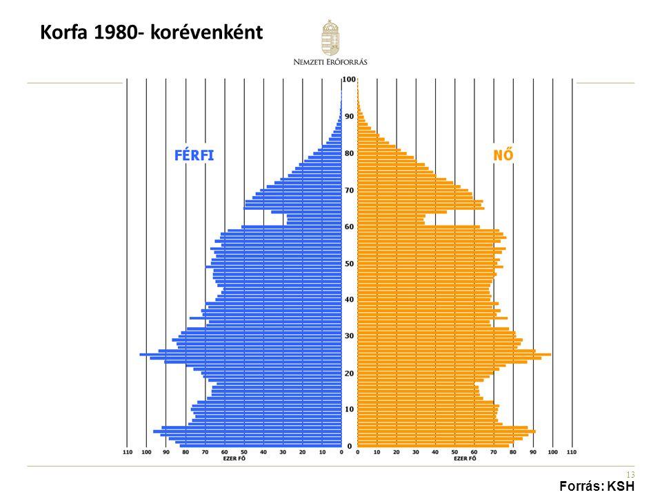 Korfa 1980- korévenként Forrás: KSH