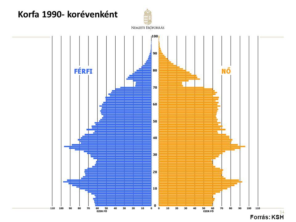 Korfa 1990- korévenként Forrás: KSH