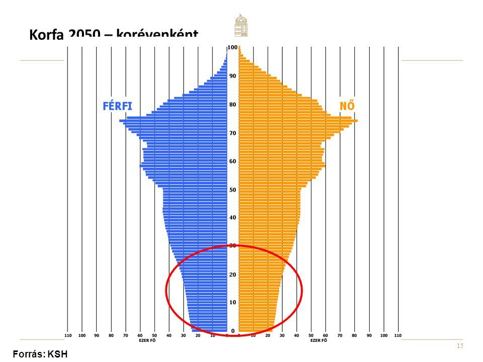 Korfa 2050 – korévenként Forrás: KSH
