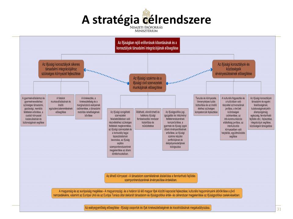 A stratégia célrendszere