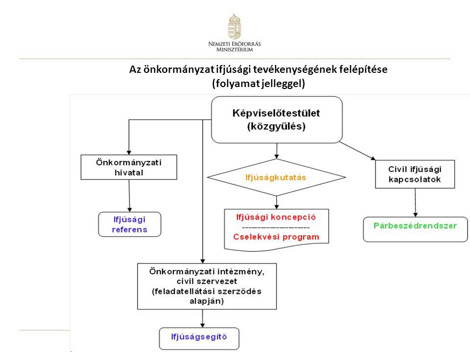 Az önkormányzat ifjúsági tevékenységének felépítése (folyamat jelleggel)