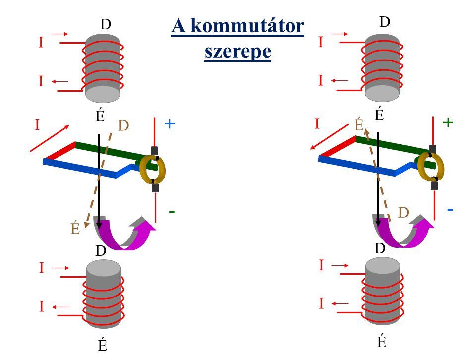 A kommutátor szerepe + + - - D D I I I I É É I I D É D É D D I I I I É