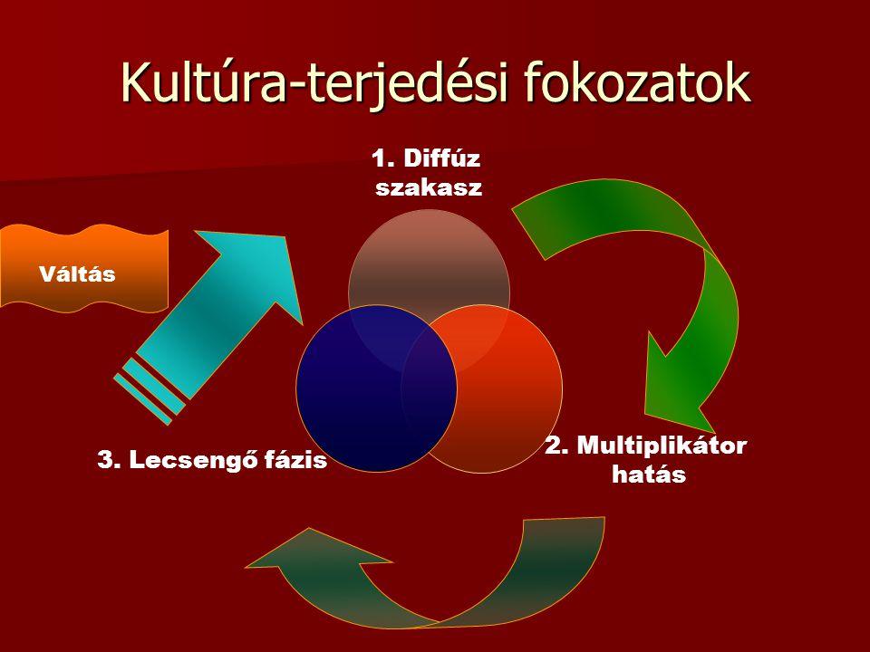 Kultúra-terjedési fokozatok