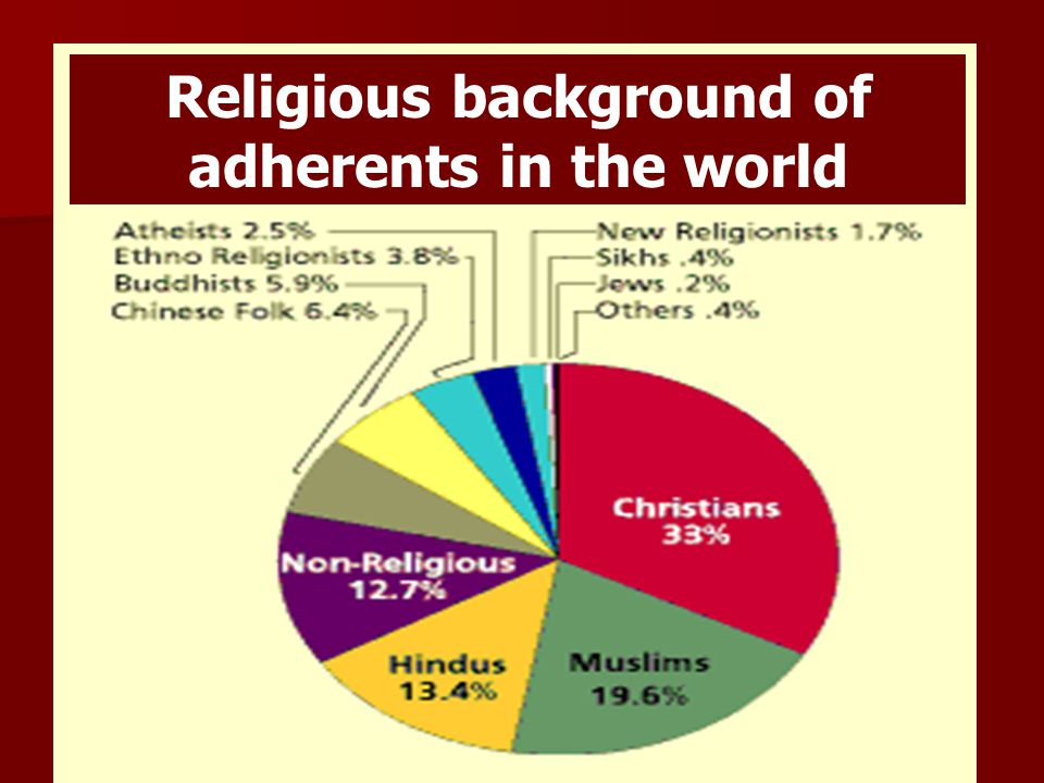 Religious background of adherents in the world