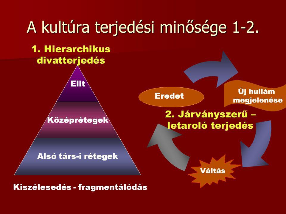 A kultúra terjedési minősége 1-2.