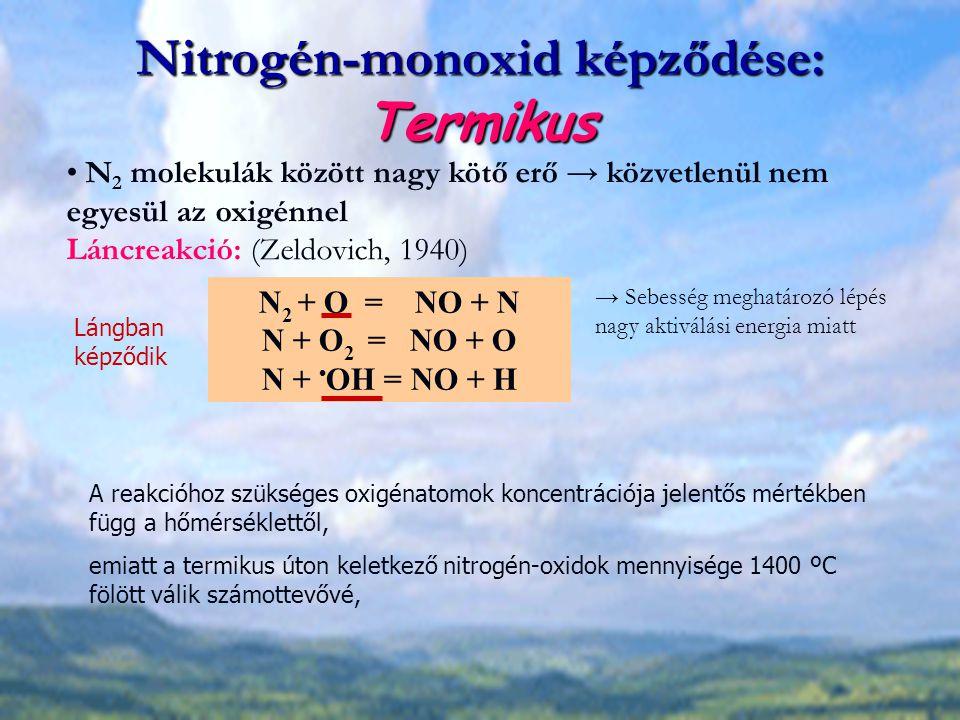Nitrogén-monoxid képződése: Termikus