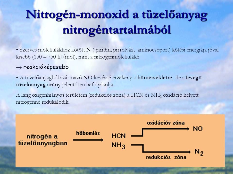 Nitrogén-monoxid a tüzelőanyag nitrogéntartalmából