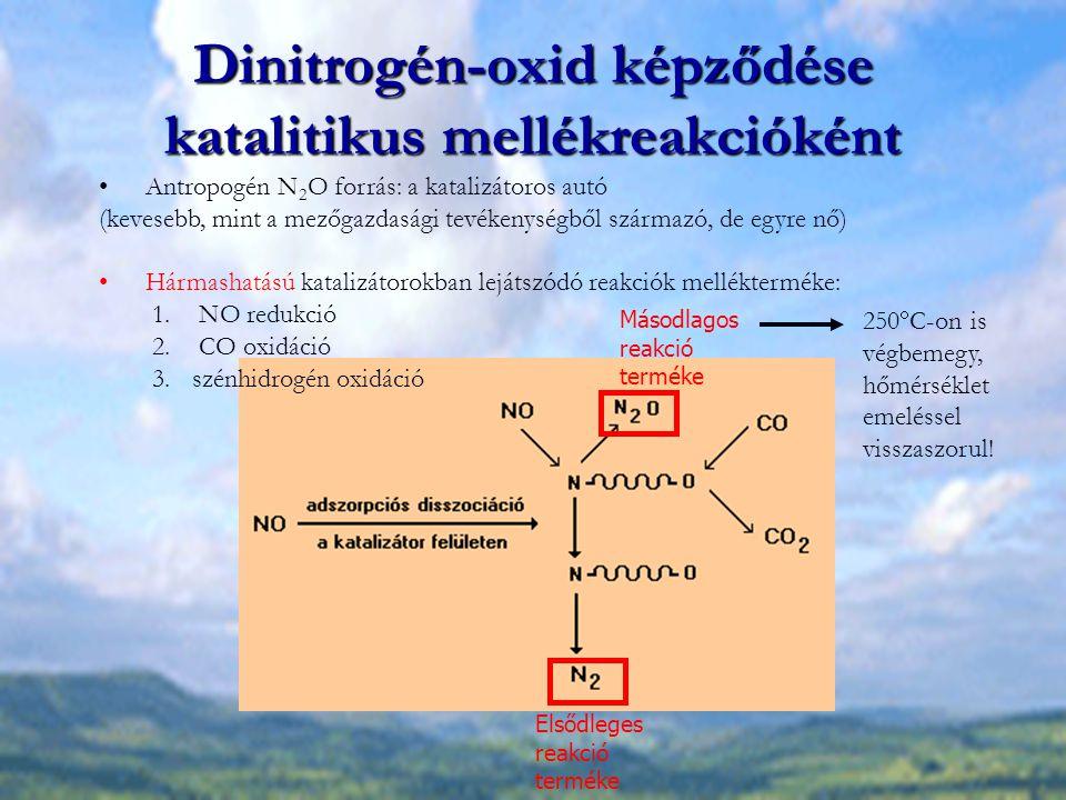 Dinitrogén-oxid képződése katalitikus mellékreakcióként