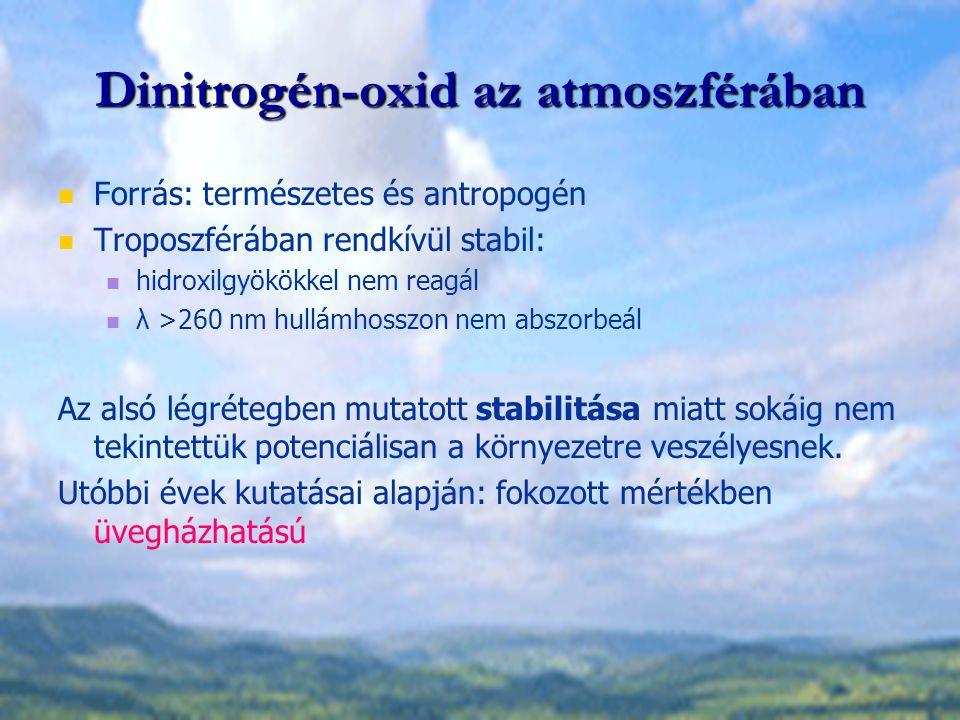 Dinitrogén-oxid az atmoszférában