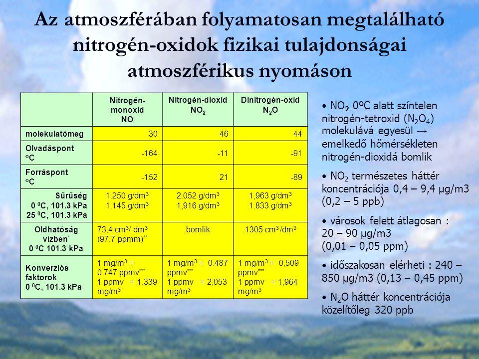 Az atmoszférában folyamatosan megtalálható nitrogén-oxidok fizikai tulajdonságai atmoszférikus nyomáson
