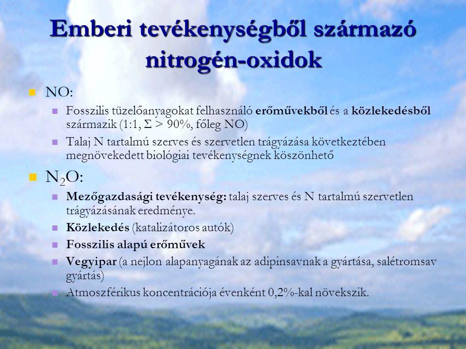 Emberi tevékenységből származó nitrogén-oxidok