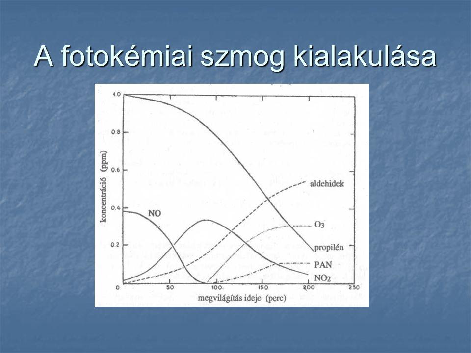 A fotokémiai szmog kialakulása