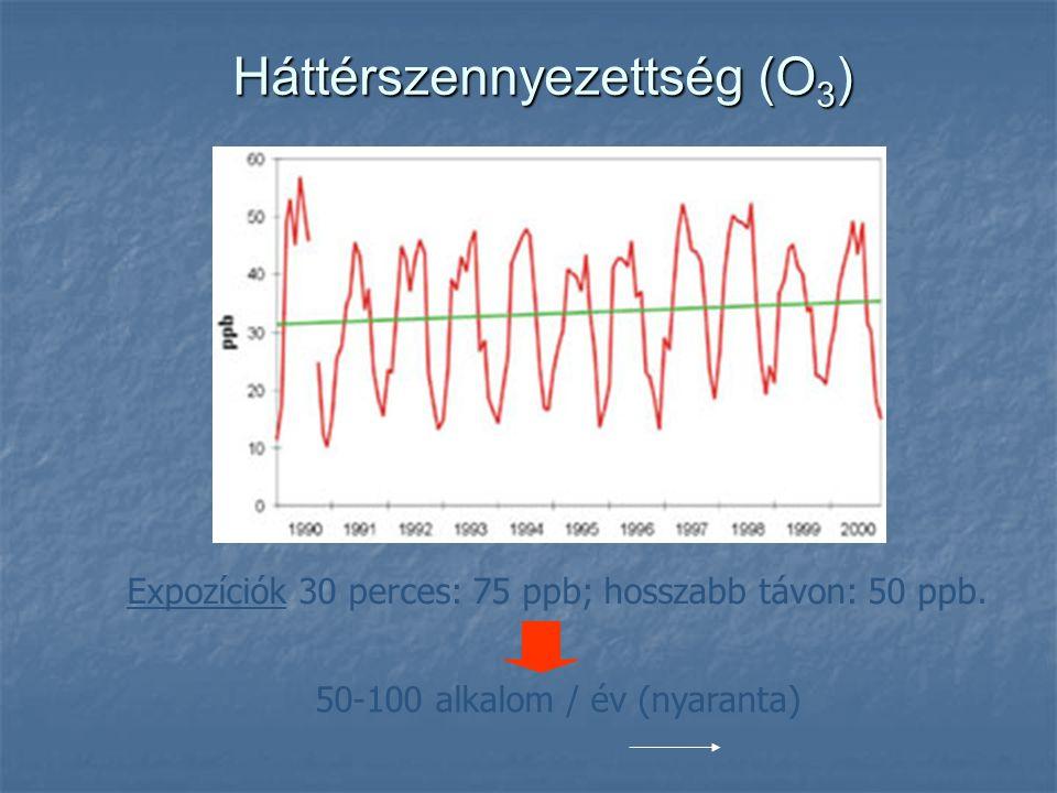 Háttérszennyezettség (O3)