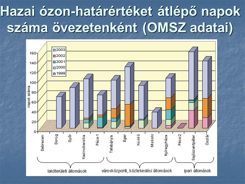 Hazai ózon-határértéket átlépő napok száma övezetenként (OMSZ adatai)