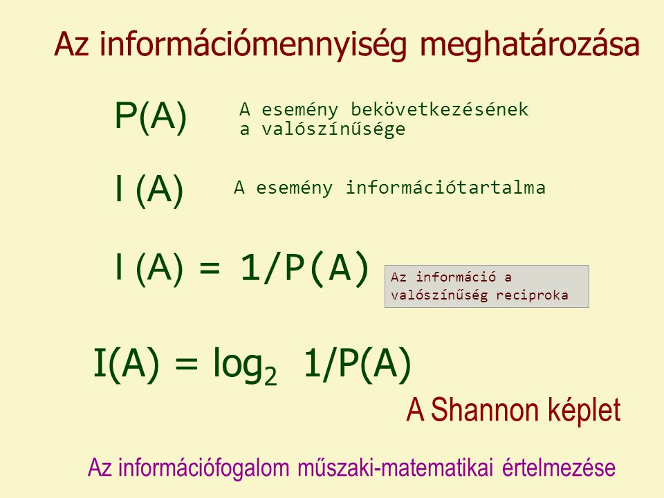 = 1/P(A) I(A) = log2 1/P(A) P(A) I (A) I (A)