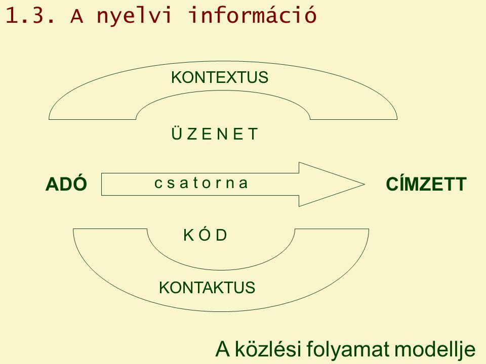 A közlési folyamat modellje