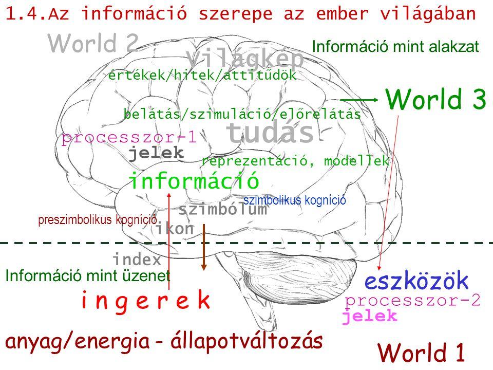 tudás World 3 World 2 Világkép eszközök i n g e r e k World 1