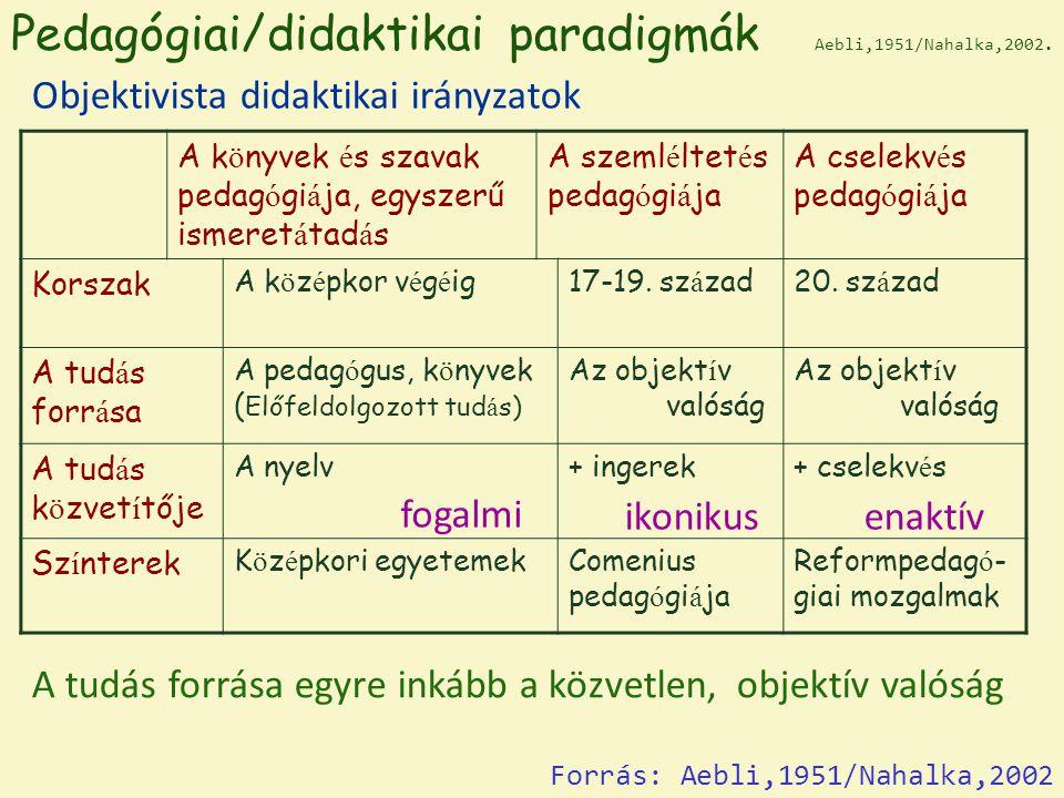 Pedagógiai/didaktikai paradigmák Aebli,1951/Nahalka,2002.