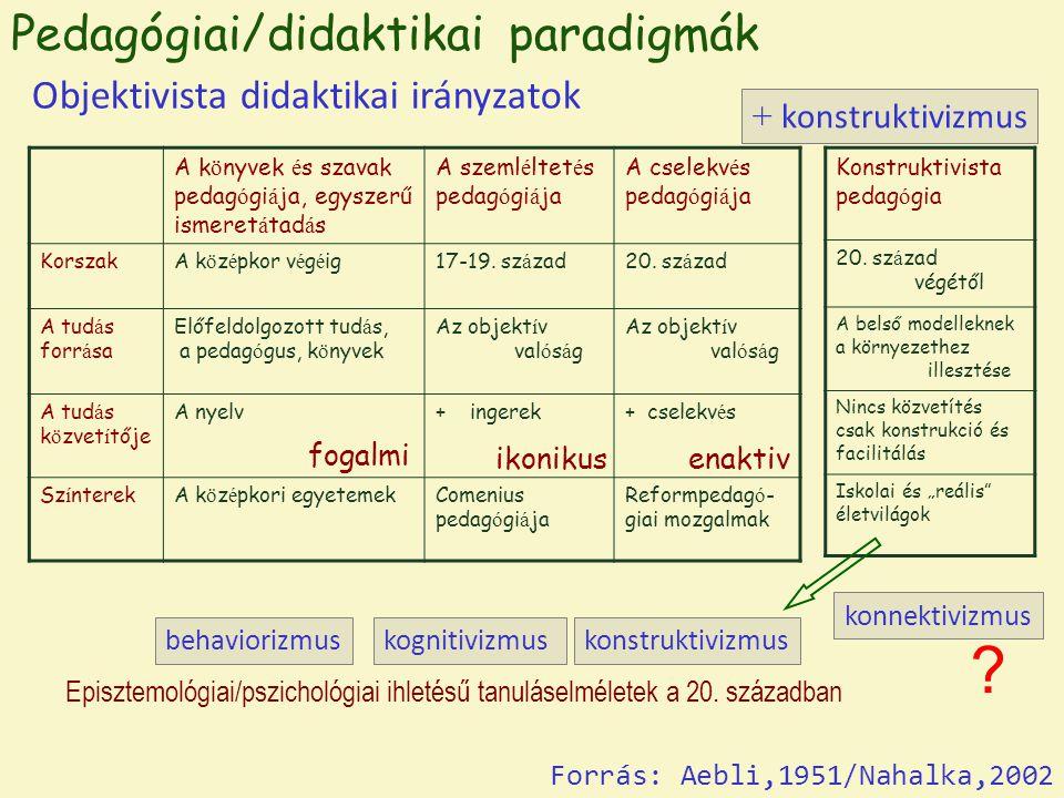 Pedagógiai/didaktikai paradigmák Objektivista didaktikai irányzatok